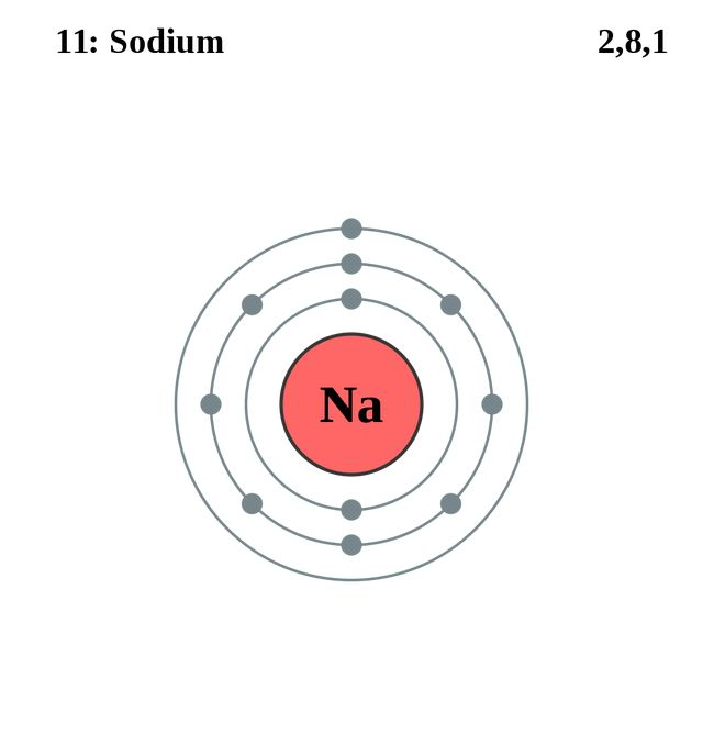 Image result for sodium pinterest atom