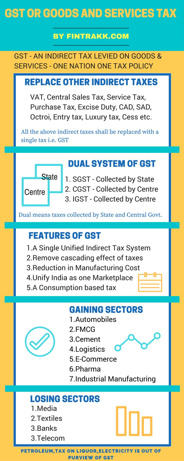 essay on service tax Creative essay: essay on goods and services tax (gst) and apportion state's share of tax to the state where the good or service is consumed.