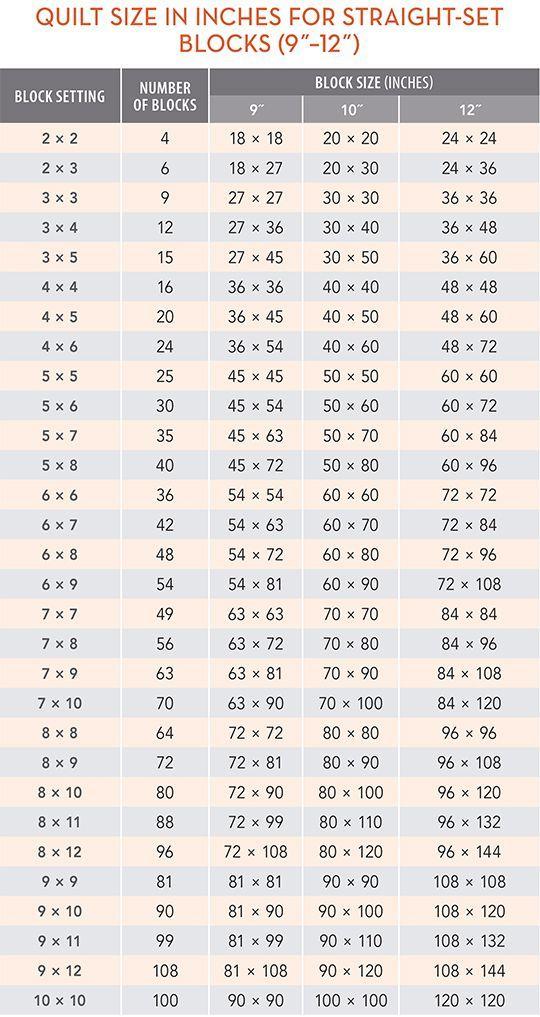 The 25+ best Quilt size charts ideas on Pinterest | Quilting ... : quilt measurements chart - Adamdwight.com