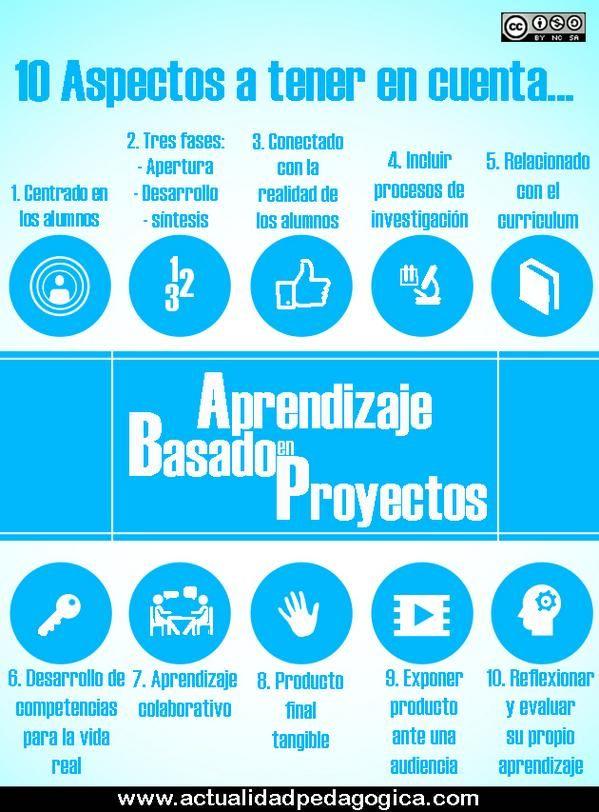 Acércate al Aprendizaje Basado en Proyectos (ABP) (with image) · gesvin · Storify