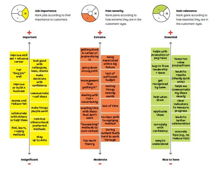 Le Value Proposition Caneva (lien vers le fichier) a été mis au point par A. Osterwalder et Y. Pigueur (HEC Lausanne) pour mettre en relation l'offre et la demande. Très souvent utilisé en complément du Business Model Caneva (que nous verrons plus tard), l'outil reprend les éléments que nous avons déjà vus avec l'Empathy Map sous forme de 3 cases : les jobs, les gains et les peines. Il est possible en suite de classer les items.