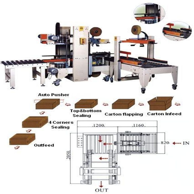 Automatic Carton Corner Sealing Machine si especially designed for beverage,food,chemical,pharmaceutical carton box packaging production line