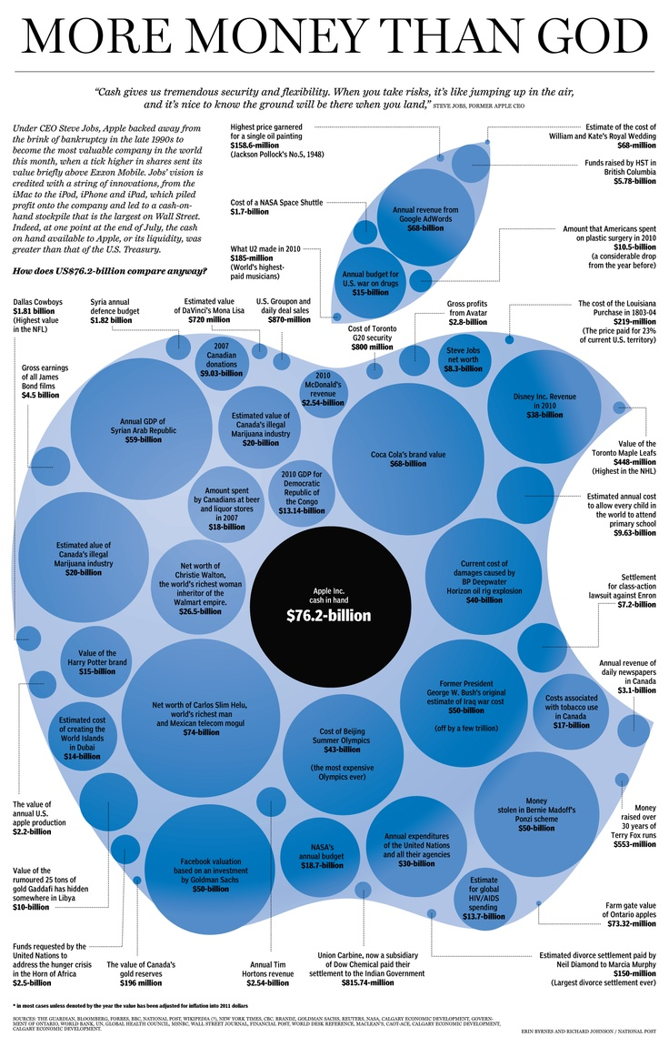 30 best Data Visualisation and Big Data images on ...