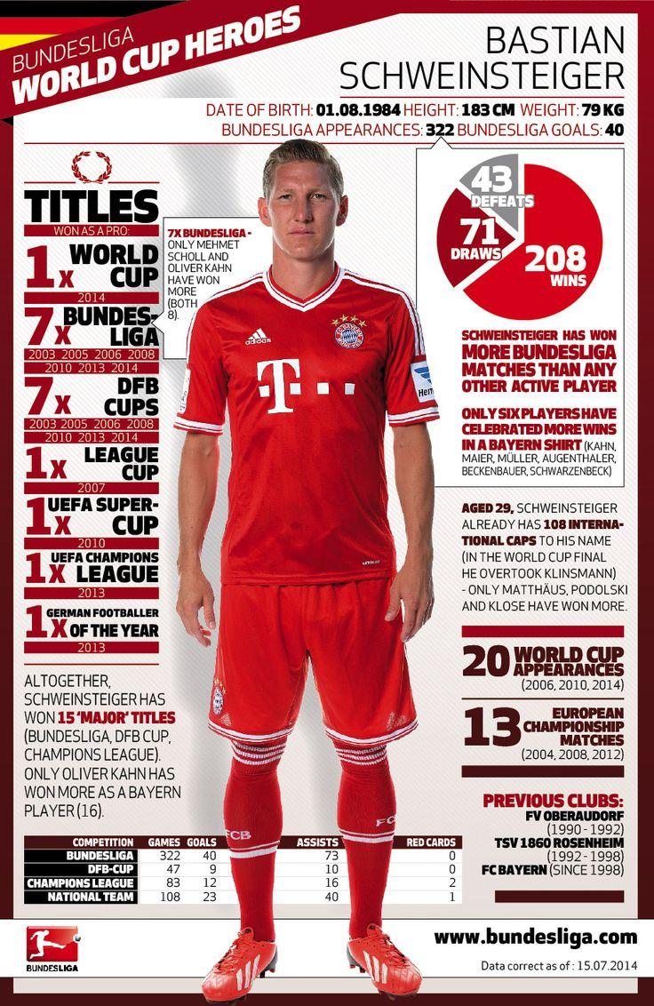 Bundesliga World Cup heroes: Bastian Schweinsteiger   FC Bayern München - Bundesliga - official website