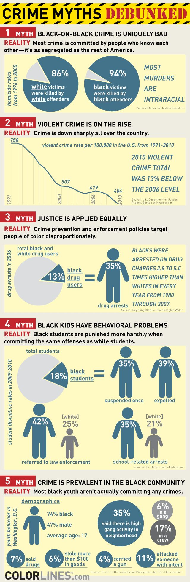 5 Black Crime Myths: Which Ones Did You Believe?    Facts can sometimes prove to be the difference between life and death. We need to look no further than Trayvon Martin's case to see the difference between perception and reality when it comes to criminal activity and race. Let's start educating ourselves and our society. Please share.