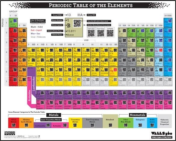 Tabla periódica con código QR para mayor información de cada elemento | La Guarida Geek