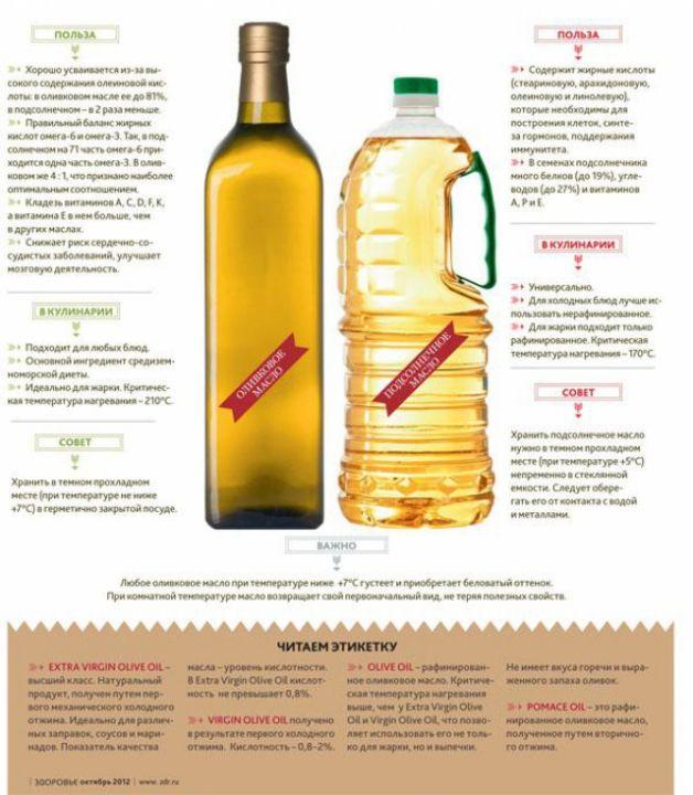 Какое масло полезнее - оливковое или подсолнечное?