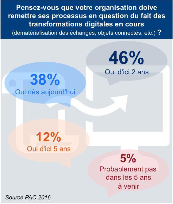Le Big Data, point de passage incontournable de la transformation digitale…