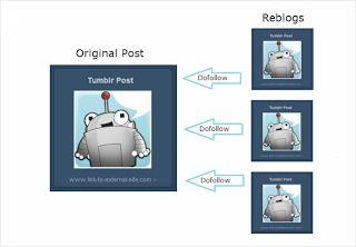Teknik Seo dan Pemasaran Melalui Media Sosial Tumblr