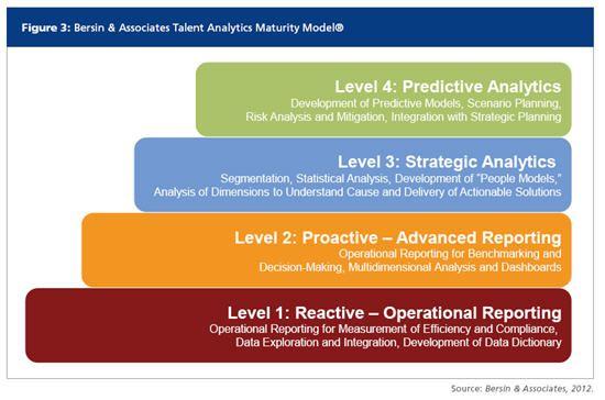 Talent Analytics Maturity Model - BigData in HR Infographics - hr report