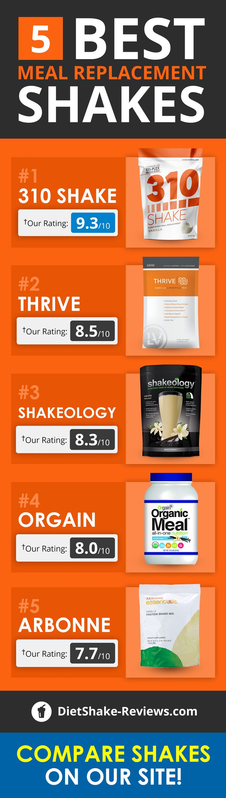 Visit The Site To Compare 10+ Meal Replacement Shakes!