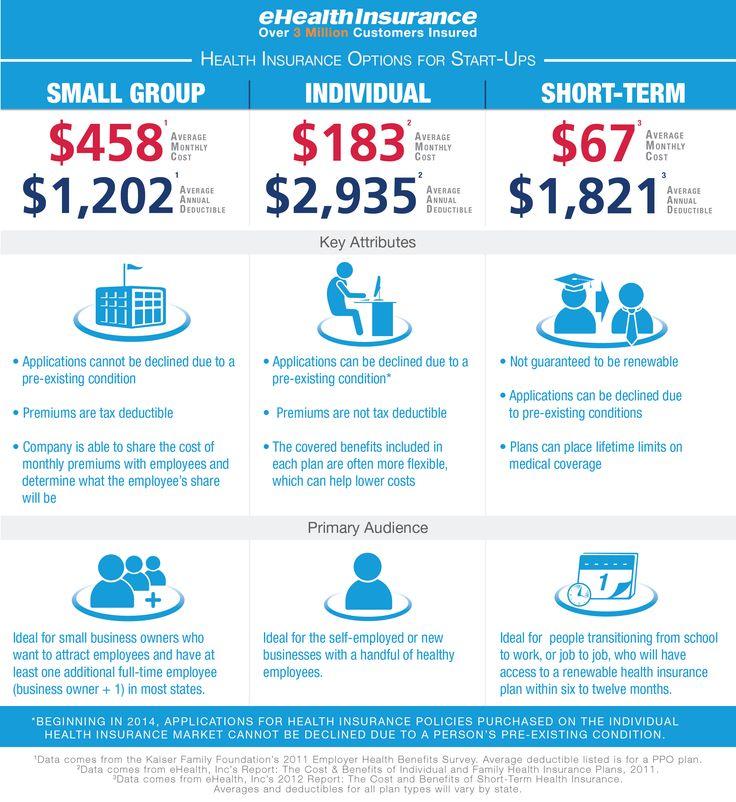 0 Cost Health Insurance | Health Insurance 2017