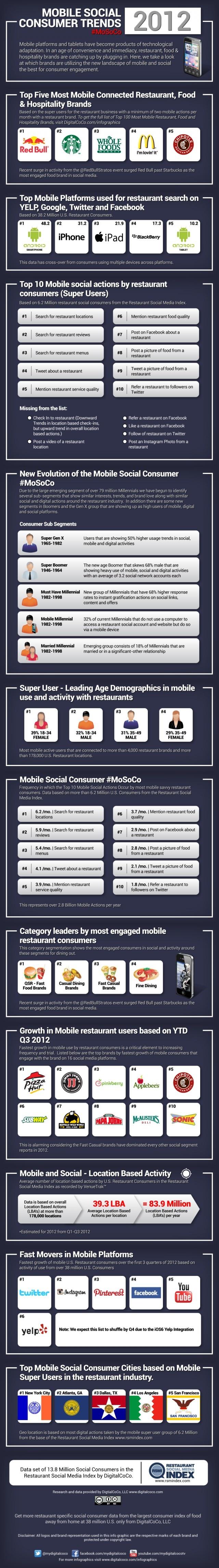 Restaurant Mobile Social Trends