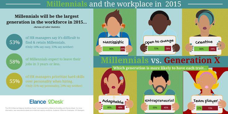 millennials characteristics - Google zoeken