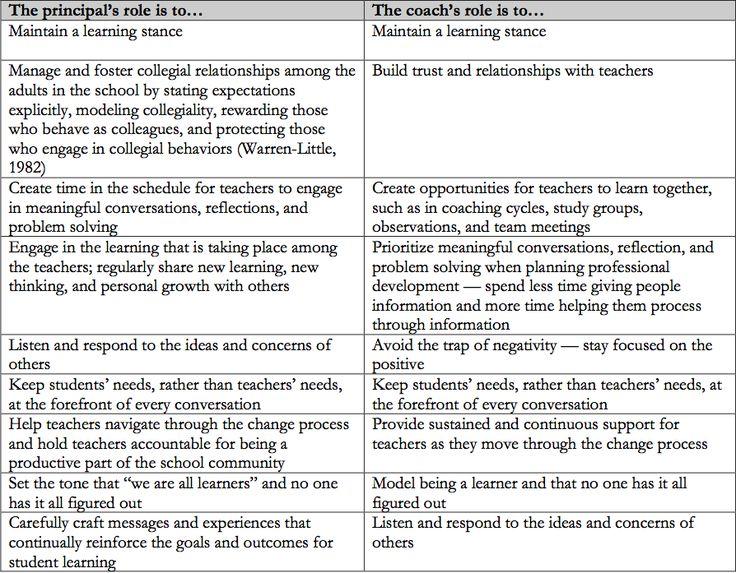 best 25  instructional coaching ideas on pinterest