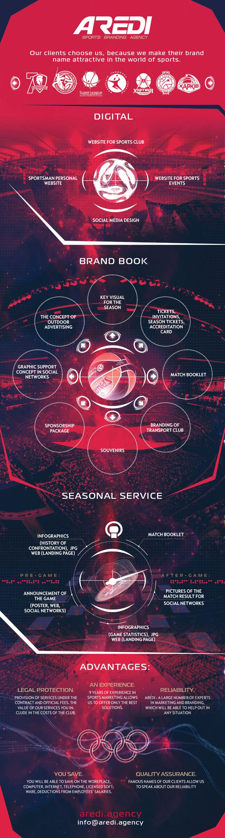 Sports branding infografic, Service for sports clubs, sports branding agency AREDI, Digital, websites for sports clubs, create, Website sporting events, personal sites athletes, Key visual, social media design, match day, Pre-game, After-game, #sportaredi