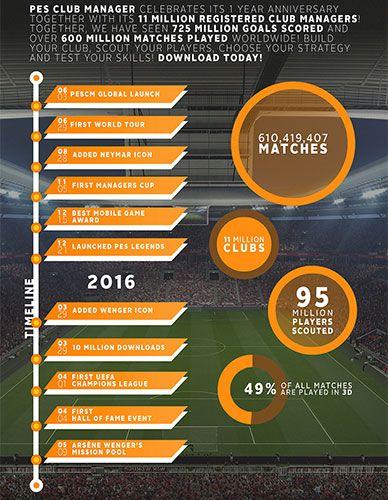 PES Club Manager : 1er anniversaire et 11 millions de clubs - Konami Digital Entertainment, Inc. célèbre aujourd'hui le premier anniversaire du son titre de management de football, PES CLUB MANAGER. Avec plus de 11 millions d'équipes créées sur les...