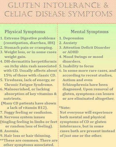 Alot of people ask what are some symptoms too look out for for gluten sensitivity or even Celiac / Coeliac's disease for that matter! This Chart will help #CeliacAwarenessMonth #coeliac #glutenfree Picture Credit: http://gfreehome.blogspot.com.au/ @Bethany Shoda Shoda Trainor