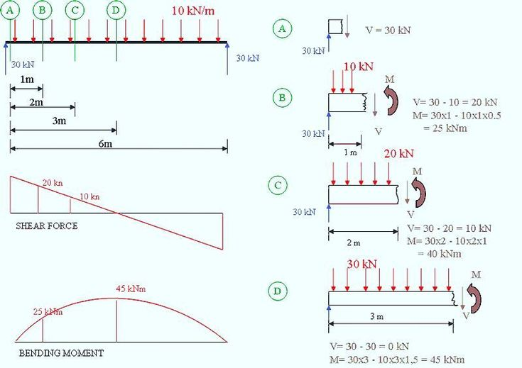 Excellent example of bending moment and shear force diagrams applied to a beam under load  #bendingmoment #shearforce #shearstress #stress #deformation #mechanics #solidmechanics #materialscience #mechanicalengineering #structuralengineering #mech #beams #engineering_memes #engineerngblog #engineeringlife #engineer #engineering #engineeringbasics #engineeringmemes #engineeringstudents #technology #innovation #manufacturing #design #designengineer