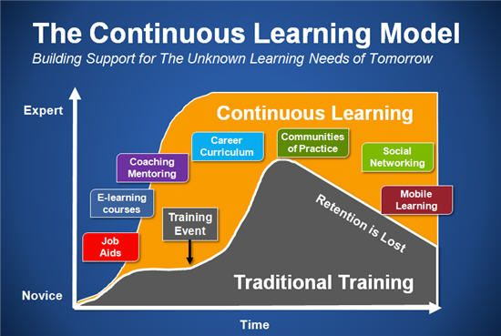 Supporting continuous learning and performance improvement – a vital new area of work « Learning in the Social Workplace via @C4LPT