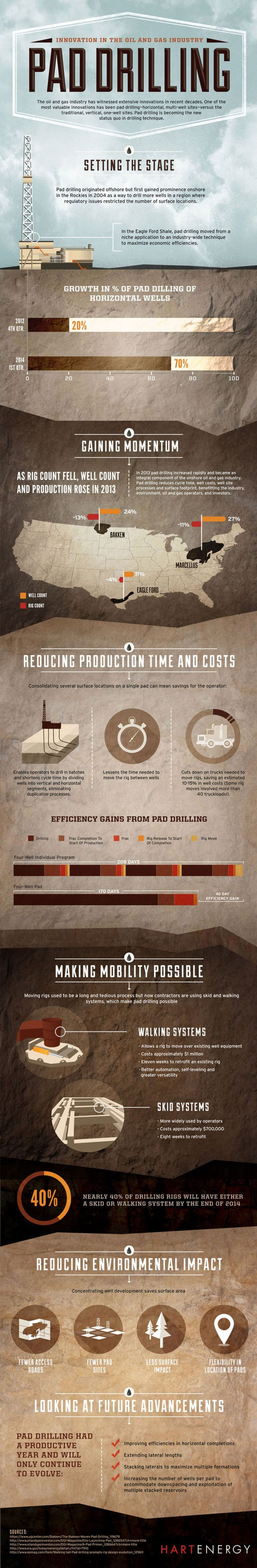 Pad Drilling: Innovation in the Oil and Gas Industry  Infographic