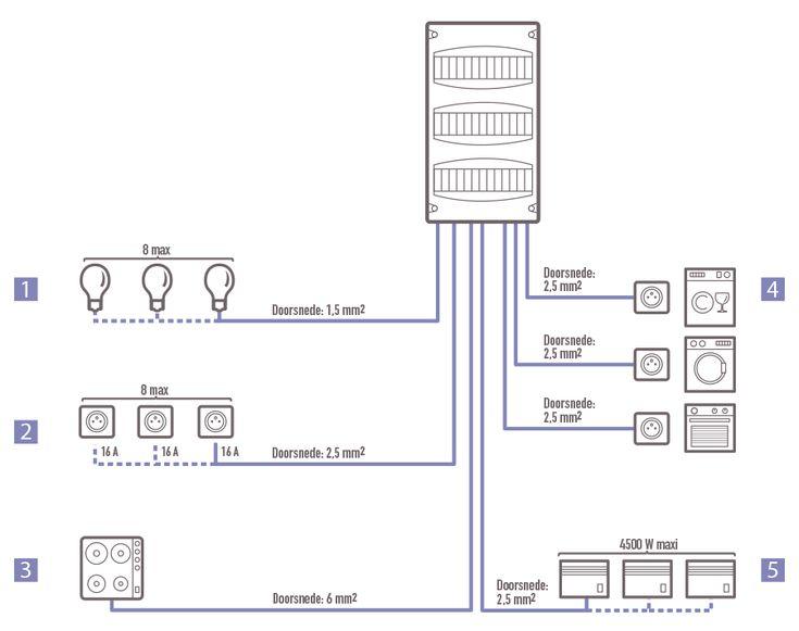 Draadsectie voor verschillende elektrische toestellen in huisinstallatie http://www.legrand.be/montage/sites/default/files/algemeen/arei/Bevailiging-en-kringen.png #Draadsectie in huisinstallatie