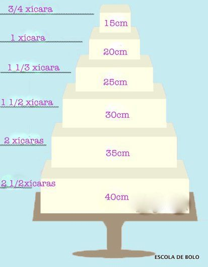 Confira a tabela para a quantidade ideal de recheio para bolos quadrados. A tabela refere-se à quantidade a ser utilizada em CADA camada de recheio, e é perfeita para bolos cobertos com pasta pois garante que não terá excesso escorrendo pelo lado e deformando o bolo.