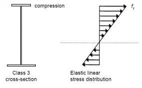 Image result for distribution of bending stress and shear stress on the cross sections