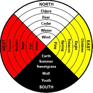 native american medicine wheel google search