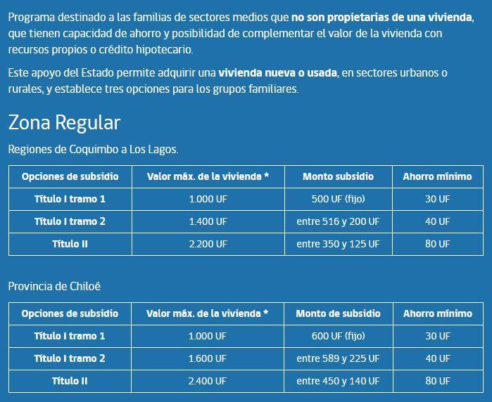 SUBSIDIO HABITACIONAL PARA SECTORES MEDIOS 2017: MINVU LANZA PRIMER LLAMADO PARA POSTULAR | Ahoranoticias.cl