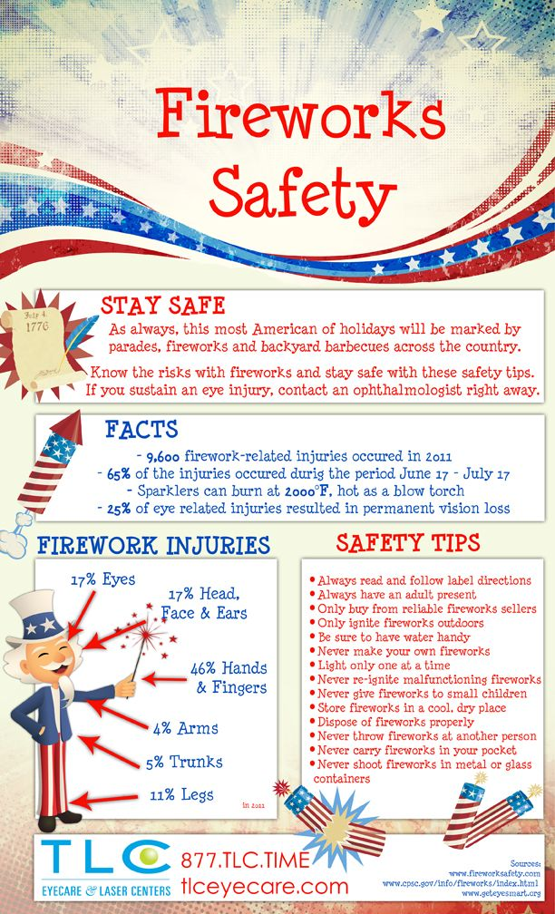 4th of july firework facts and safety tips this holiday for Home safety facts