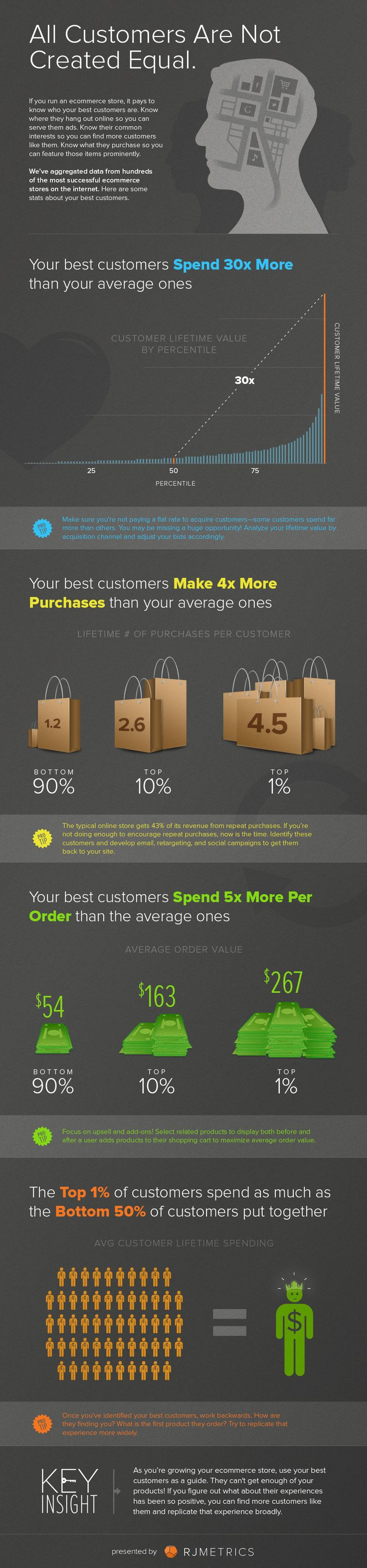 Infographic: Customer Lifetime Value #ecommerce #customers