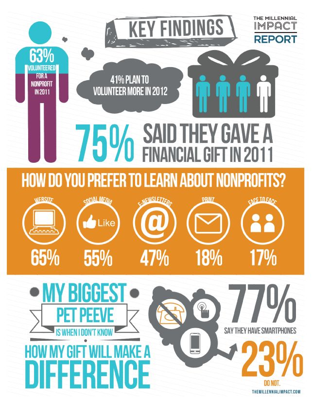 The Millennial Impact Report 2012 Key Findings: Engagement Millenni, Nonprofit Infographic, Impact Reports, Robins Hoods, Young Adult, Reports 2012, Fundrai, Social Media, Millenni Impact