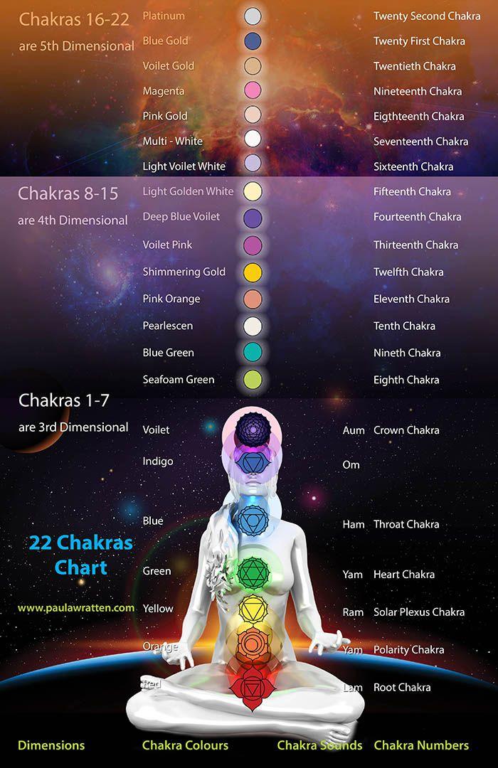 22 chakras system (1-7 3rd dimensional) (8-15 4th dimensional) (16-22 5th dimensional)