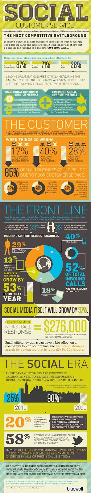 Social media has changed many things, but it's perhaps in the field of customer service that the greatest strides have been made. In today's social world, ignoring or downplaying complaints can be a disaster for even the most well-established organizations.  This infographic takes a closer look at why social customer service will be the next competitive background.