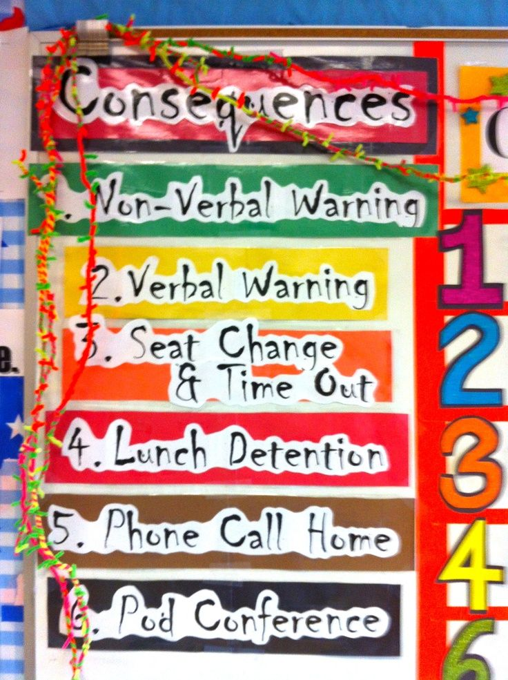 classroom consequences poster - Google Search