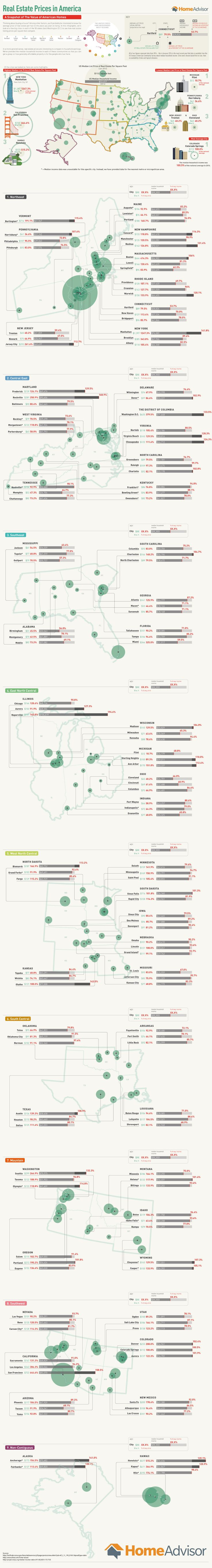 Real Estate Prices in America #Infographic #America #RealEstate