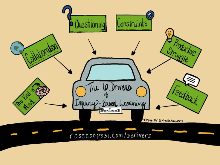 The 6 Drivers of Inquiry-Based Learning - Cooper on Curriculum