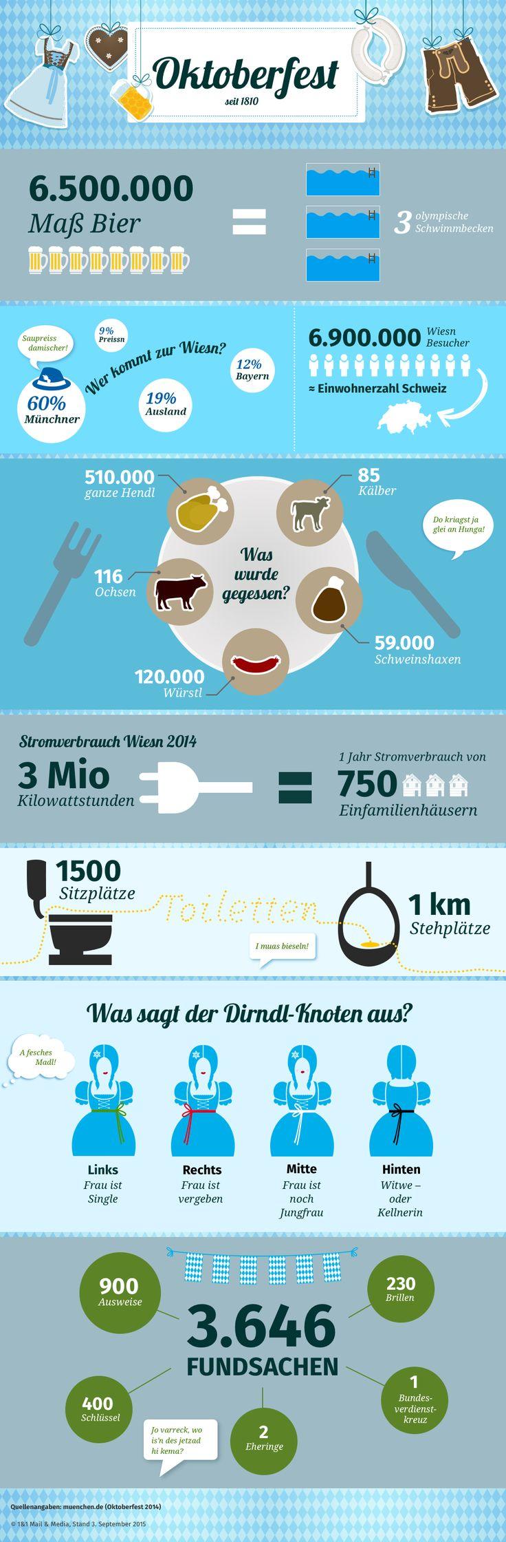 Das Oktoberfest in Zahlen