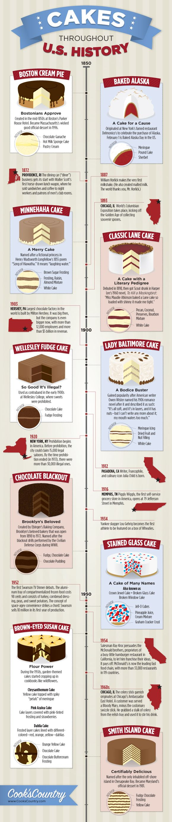 Cakes Throughout U.S. History - infographic designed by Jay Layman for Cook's Country http://www.cookscountry.com/ #history #cakes #food