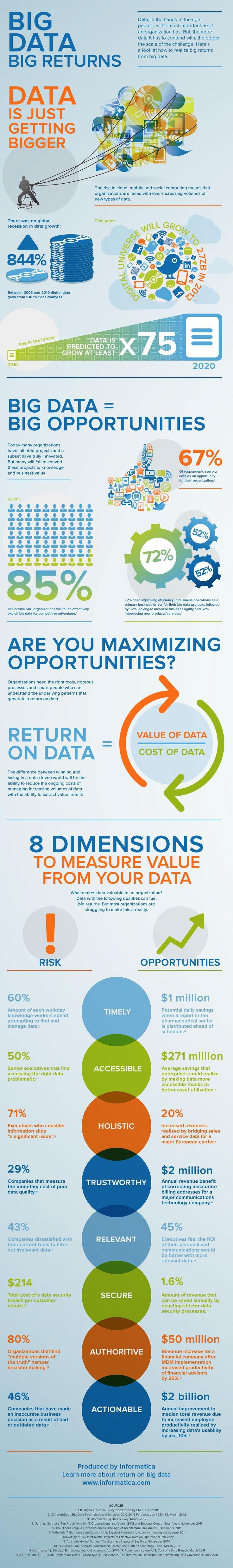 Big Data, Big Returns [INFOGRAPHIC]