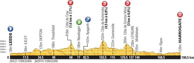 Profile for the 2014 Tour de France stage 1.....starts on next saturday...