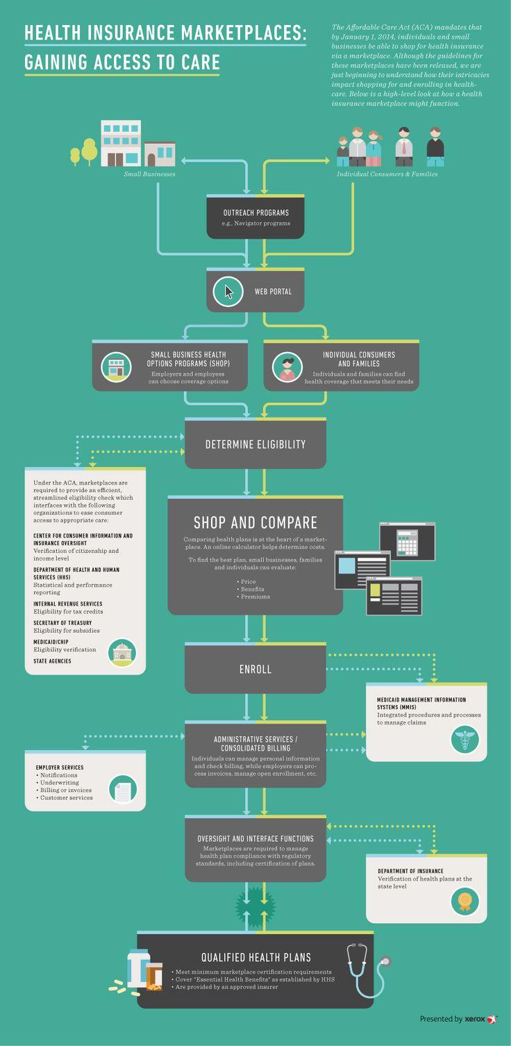 Healthcare marketplace florida - Sjr Infographic Healthbiz Decoded Health Insurance Marketplaces