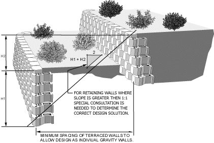 Great BONGIORNOu0027S CONTRACTING   Installing Retaining Walls For Gardens And  Surrounding Landscapes. We Offer Many Landscape Design Possibilities Using  Masonry Or ...