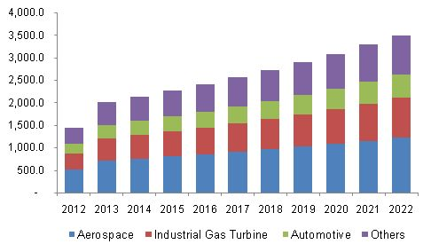 Thermal Spray Coating Market Is Anticipated To Witness Significant Growth Due To Rising Demand In Multiple End-Use Industries Till 2022:…