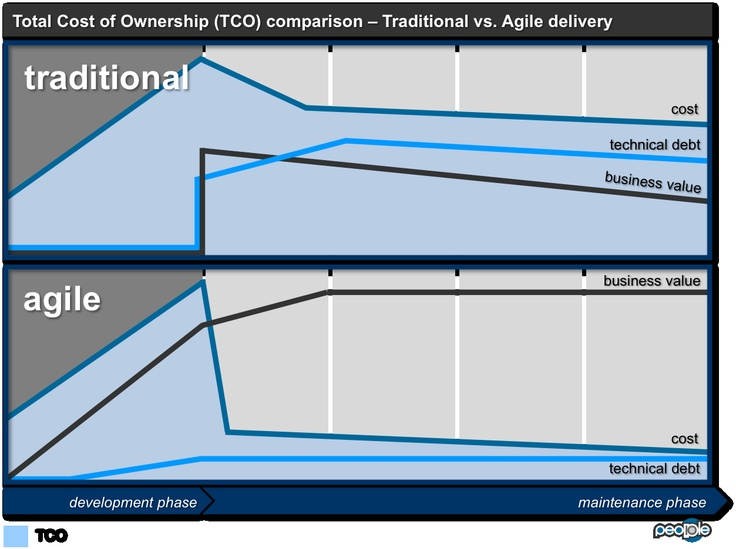 agile reduces total cost of ownership of IT applications