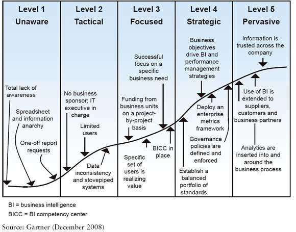 business intelligence maturity model