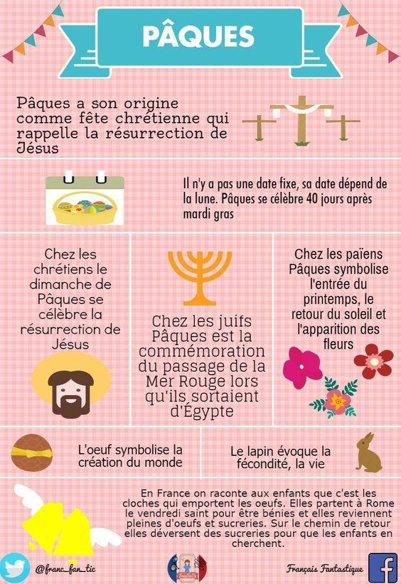 Vendredi prochain les écoliers espagnols partent pour les vacances de Pâques, mais avant de partir nous allons parler à propos de l'origine de cette fête et ce que font le français.
