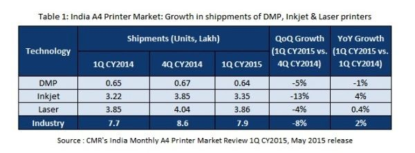 India A4 Printer Market witnesses 8% sequential decline in 1Q CY2015, records 7.9 lakh unit shipments