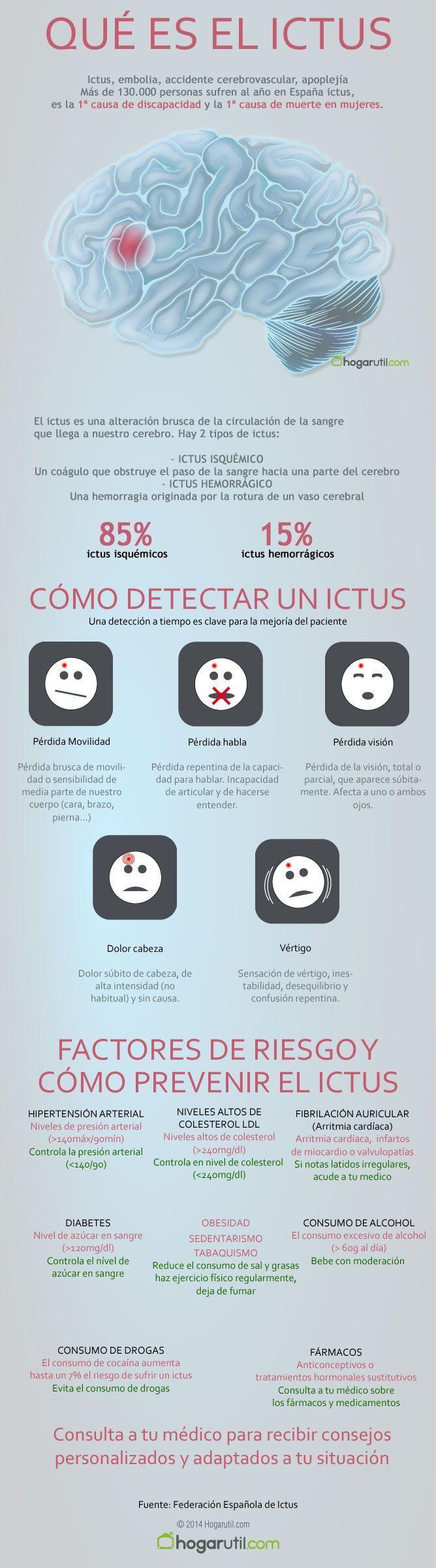 Cuales son los síntomas de un ictus cerebral o derrame y como prevenirlo. #salud #infografia #ictus